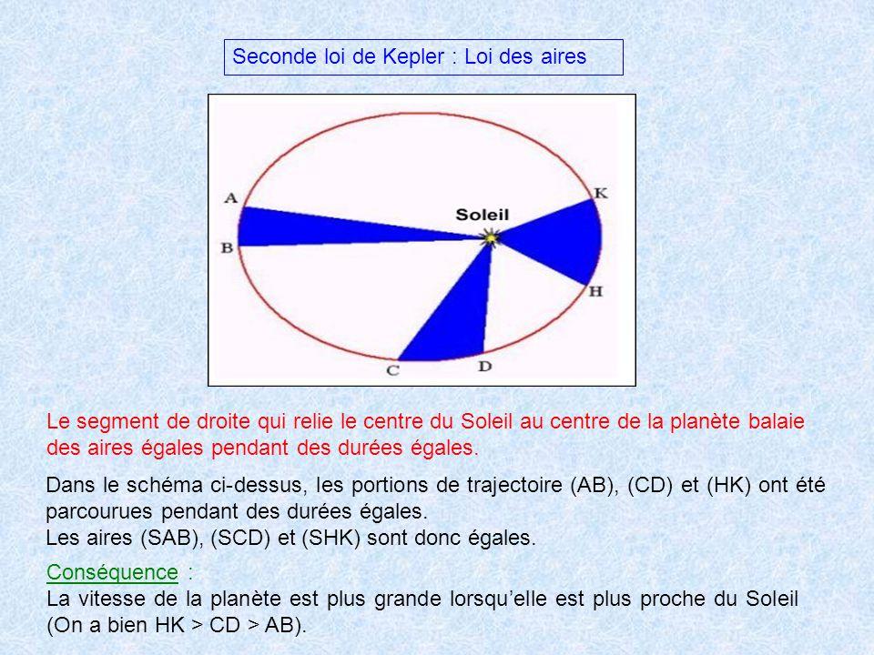 Seconde loi de Kepler : Loi des aires Le segment de droite qui relie le centre du Soleil au centre de la planète balaie des aires égales pendant des d