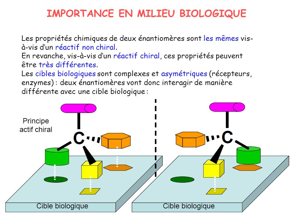 IMPORTANCE EN MILIEU BIOLOGIQUE Les propriétés chimiques de deux énantiomères sont les mêmes vis- à-vis dun réactif non chiral. En revanche, vis-à-vis