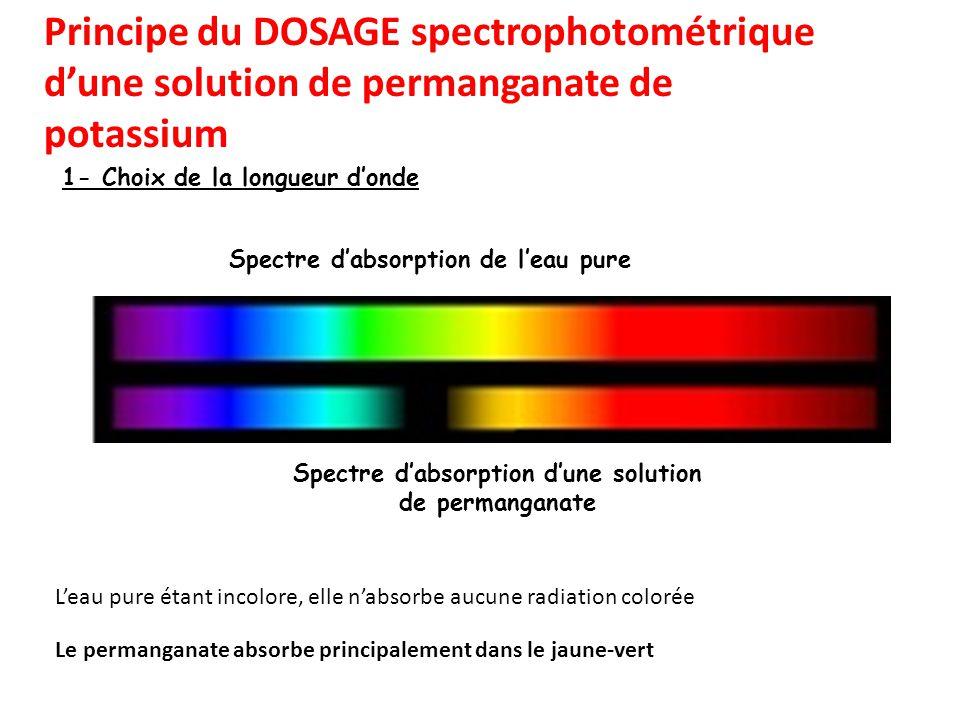 1- Choix de la longueur donde Spectre dabsorption de leau pure Spectre dabsorption dune solution de permanganate Principe du DOSAGE spectrophotométriq