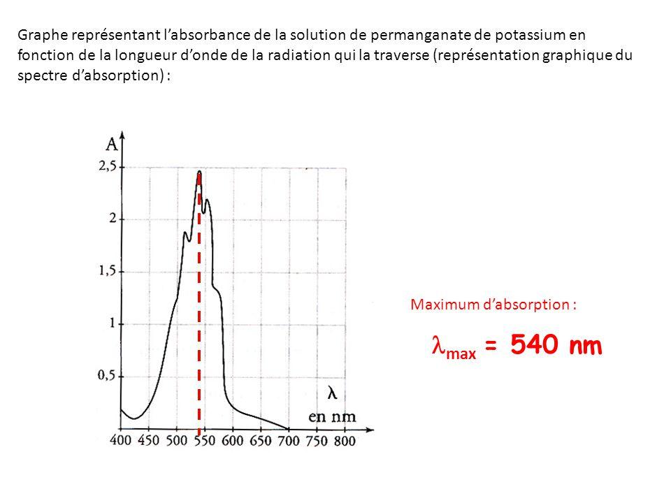 max = 540 nm Graphe représentant labsorbance de la solution de permanganate de potassium en fonction de la longueur donde de la radiation qui la trave