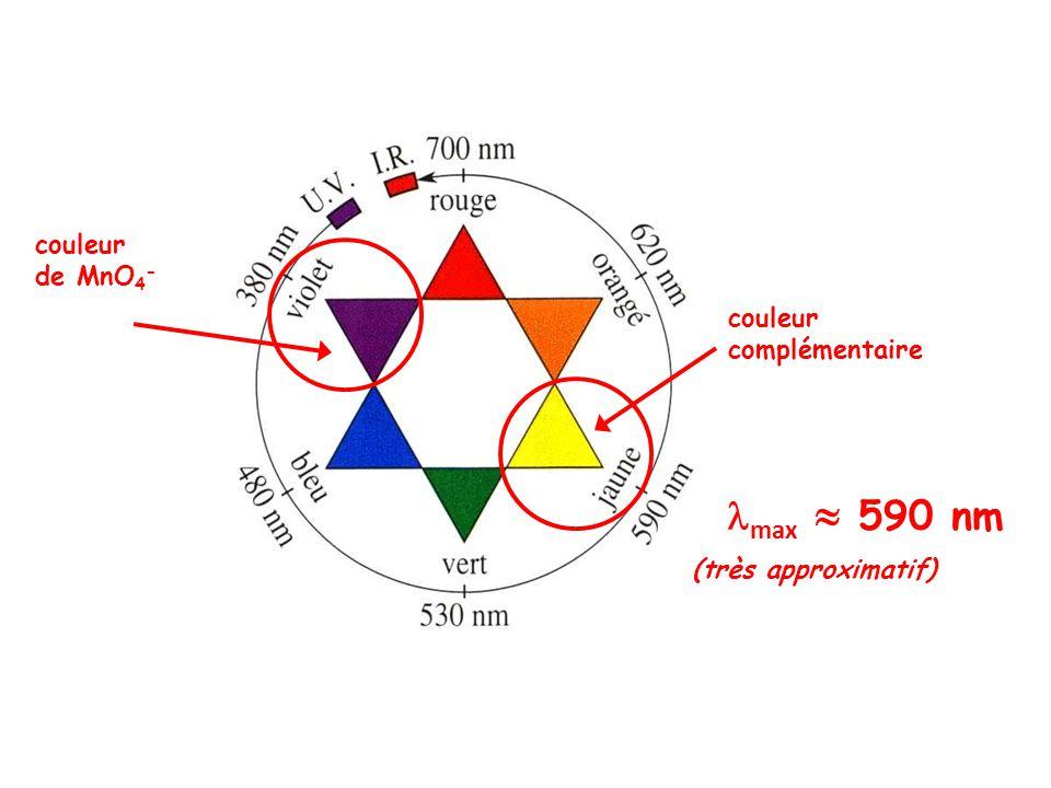 couleur de MnO 4 - couleur complémentaire max 590 nm (très approximatif)