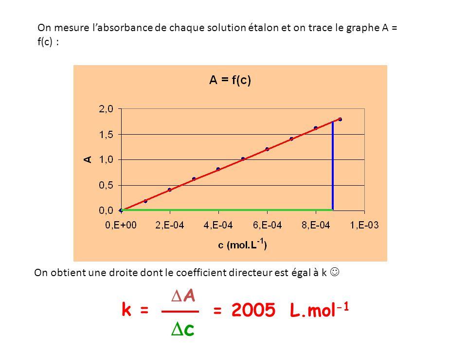 k = = 2005 L.mol -1 A c On mesure labsorbance de chaque solution étalon et on trace le graphe A = f(c) : On obtient une droite dont le coefficient dir