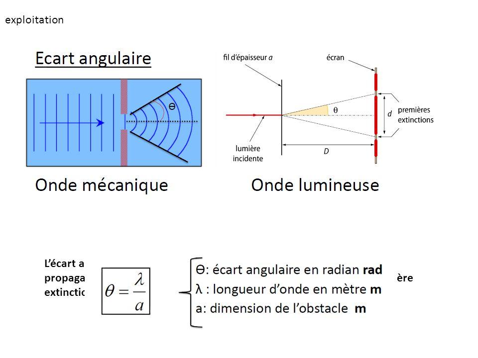 exploitation Lécart angulaire de diffraction noté Ɵ est langle entre la direction de propagation de londe non diffractée et la direction définie par l