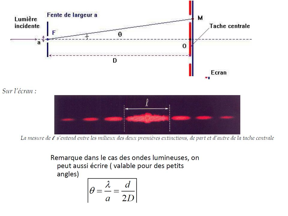 En lumiere polychromatique, chaque longueur donde l donne sa propre figure de diffraction : la superposition de ces figures conduit a lobservation de zones colorees ou irisations.