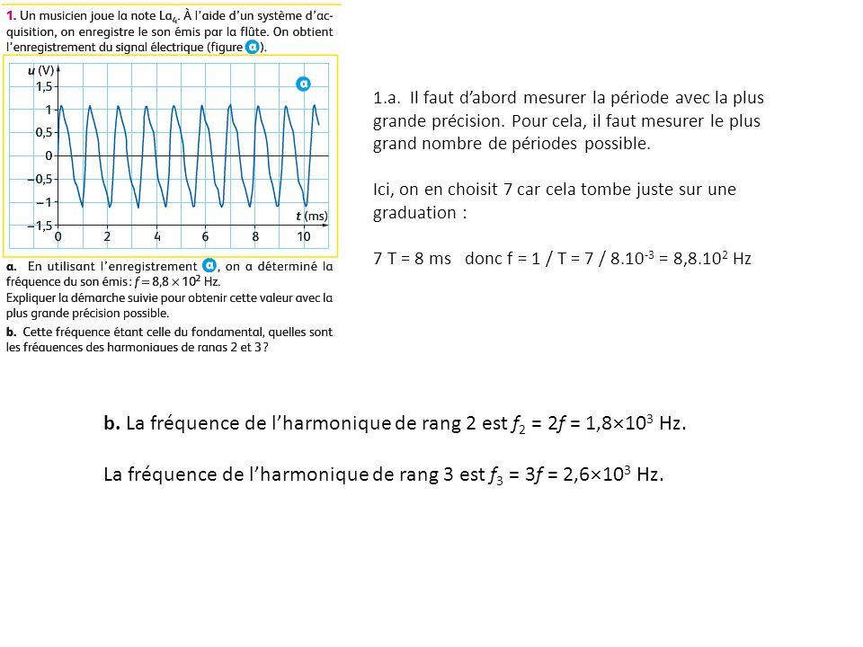 b. La fréquence de lharmonique de rang 2 est f 2 = 2f = 1,8 10 3 Hz.