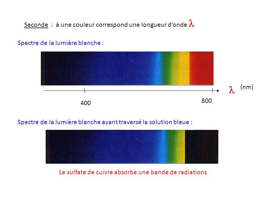 Couleur du sulfate de cuivre Couleur absorbée = couleur complémentaire de celle absorbée