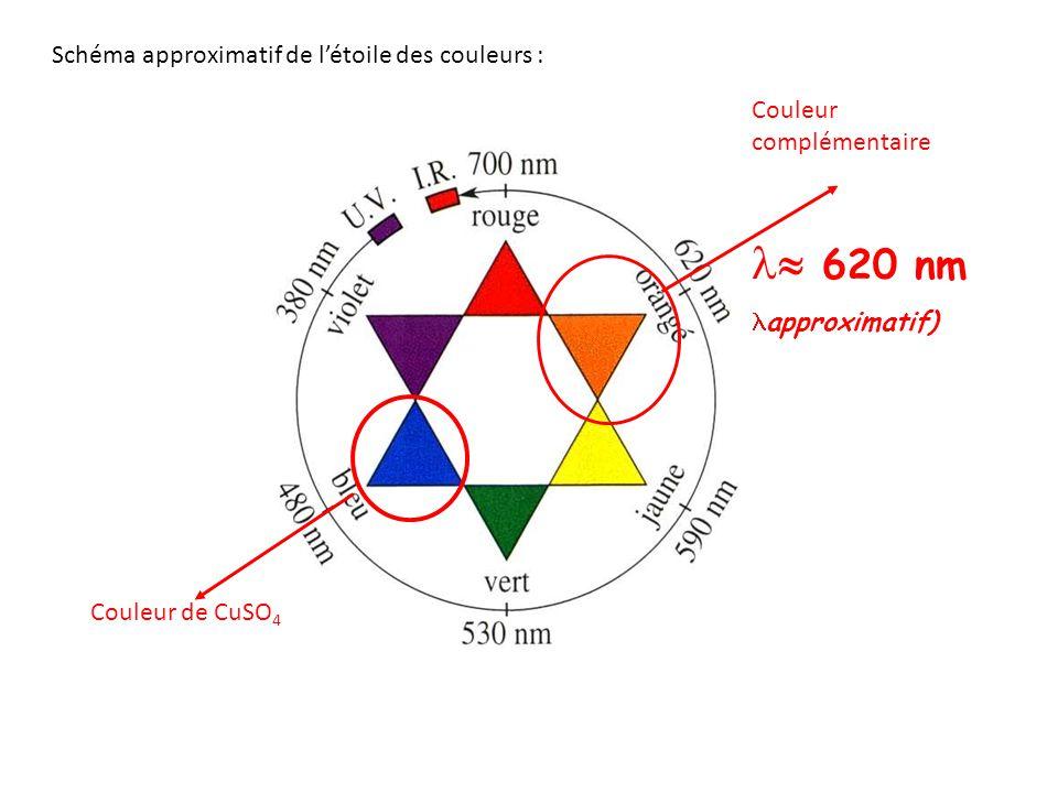Un spectrophotomètre réglage de lecture de A cuve transparente