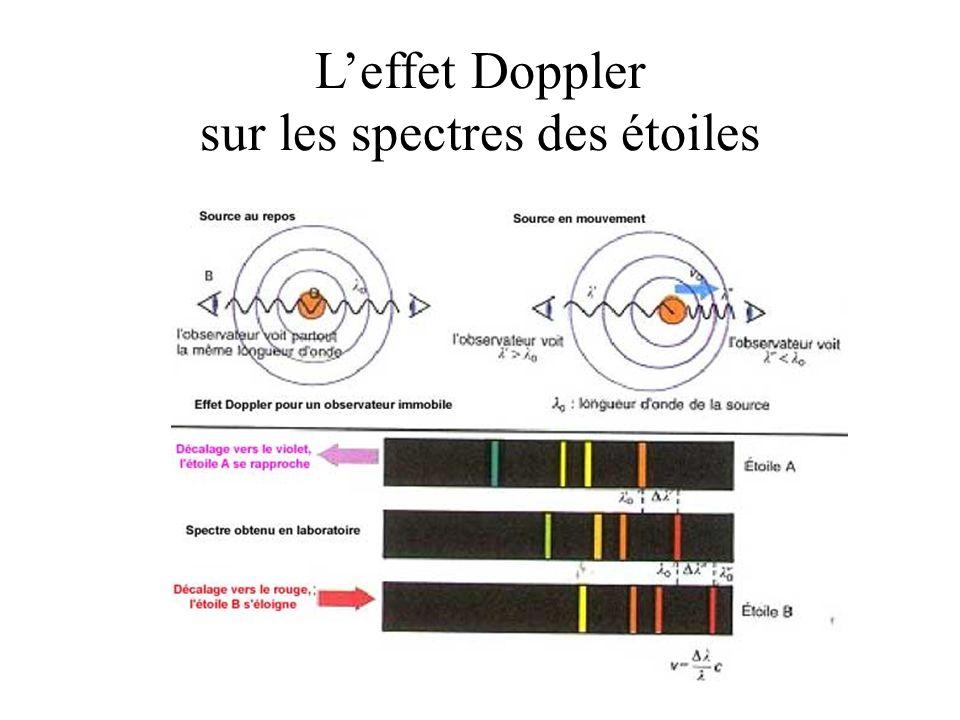 Leffet Doppler sur les spectres des étoiles
