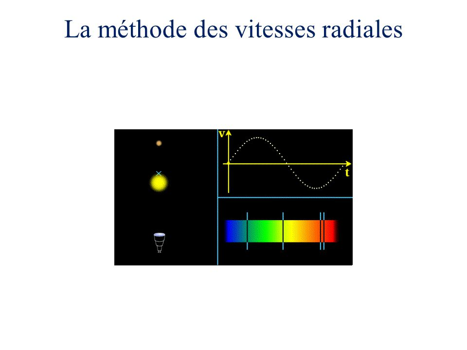 La méthode des vitesses radiales