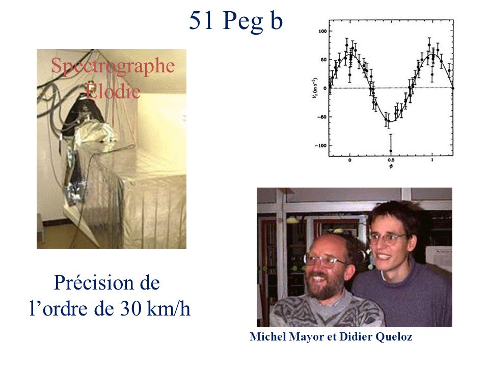 51 Peg b Précision de lordre de 30 km/h Spectrographe Elodie Michel Mayor et Didier Queloz
