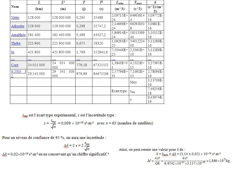Nom LL1L1 TT1T1 L cube T carre k (km)(m)(j)(s)(m^3)(s^2) (s^2)/(m^ 3) Métis128 000128 000 0000,29525488 2,09715E+ 24 64963814 4 3,09772E- 16 Adrastée129 000129 000 0000,29825747,2 2,14669E+ 24 66291830 8 3,0881E- 16 Amalthée181 400181 400 0000,49843027,2 5,96914E+ 24 18513399 40 3,10152E- 16 Thébé221 900221 900 0000,67558320 1,09263E+ 25 34012224 00 3,11289E- 16 Io421 800421 800 0001,769152841,6 7,50446E+ 25 2,3361E+ 10 3,11289E- 16 …………………… Coré24 011 000 24 011 000 000 779,1867321152 1,3843E+3 1 4,5321E+ 15 3,27395E- 16 S/2003 J 2 29 541 000 29 541 000 000 979,9984671136 2,57796E+ 31 7,1692E+ 15 2,78096E- 16 Moy 3,13706E- 16 Ecart types exp 7,49256E- 18 s 9,43974E- 19