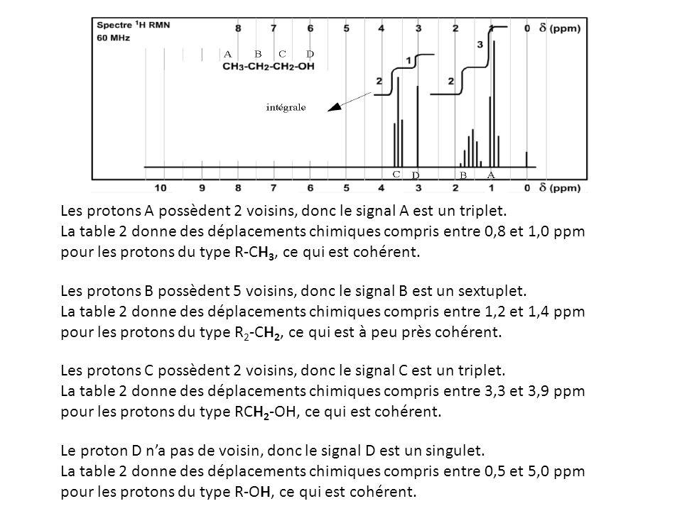 Les protons A possèdent 2 voisins, donc le signal A est un triplet. La table 2 donne des déplacements chimiques compris entre 0,8 et 1,0 ppm pour les