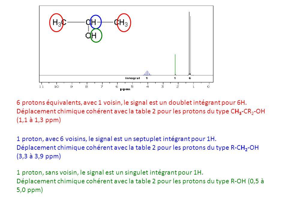 6 protons équivalents, avec 1 voisin, le signal est un doublet intégrant pour 6H. Déplacement chimique cohérent avec la table 2 pour les protons du ty