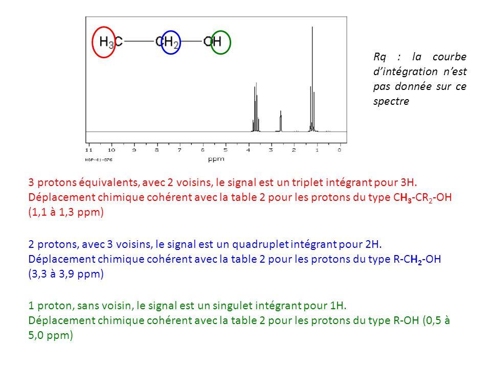 3 protons équivalents, avec 2 voisins, le signal est un triplet intégrant pour 3H. Déplacement chimique cohérent avec la table 2 pour les protons du t