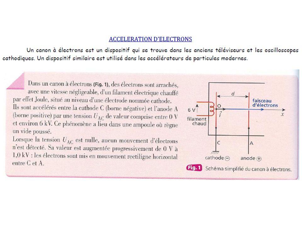 Référentiel détude : terrestre supposé galiléen Système étudié : électron, masse m, charge électrique -e Bilan des forces : Poids de lélectron : P = m.g Force électrique : F = q.E = -e.E = -e.