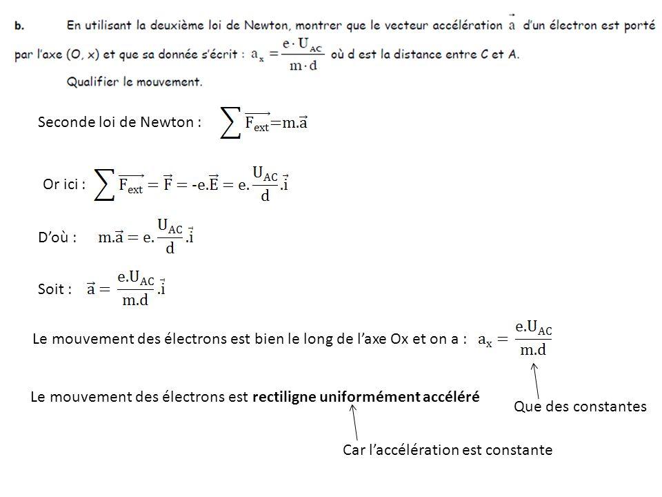 Seconde loi de Newton : Or ici : Doù : Soit : Le mouvement des électrons est bien le long de laxe Ox et on a : Que des constantes Le mouvement des éle