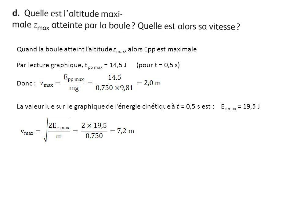 Quand la boule atteint laltitude z max, alors Epp est maximale Par lecture graphique, E pp max = 14,5 J (pour t = 0,5 s) Donc : La valeur lue sur le g