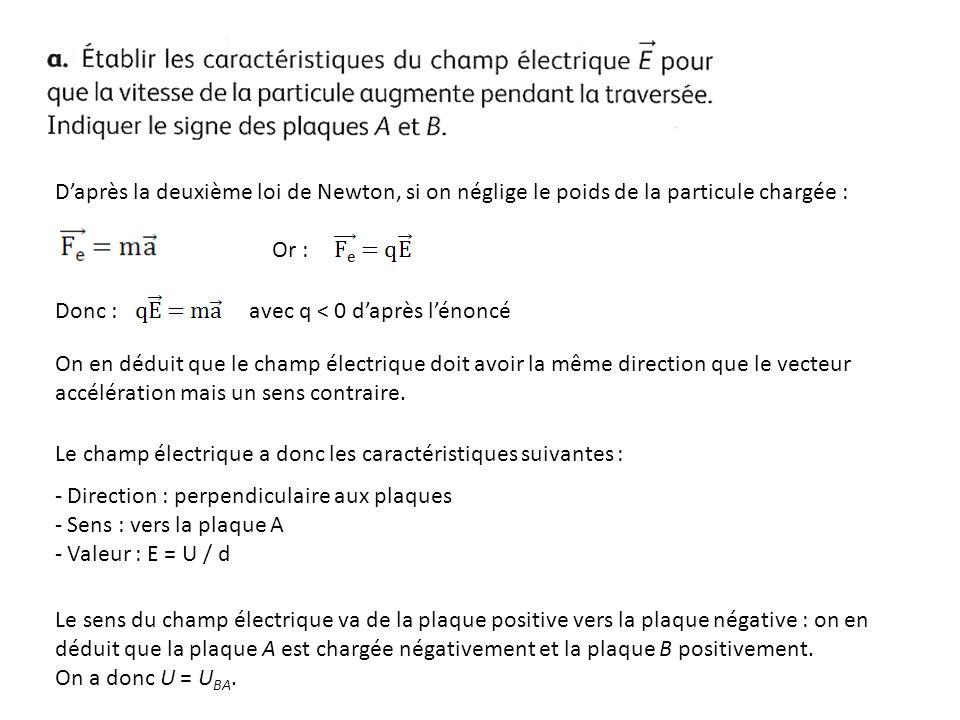 Daprès la deuxième loi de Newton, si on néglige le poids de la particule chargée : Or : Donc : avec q < 0 daprès lénoncé On en déduit que le champ éle