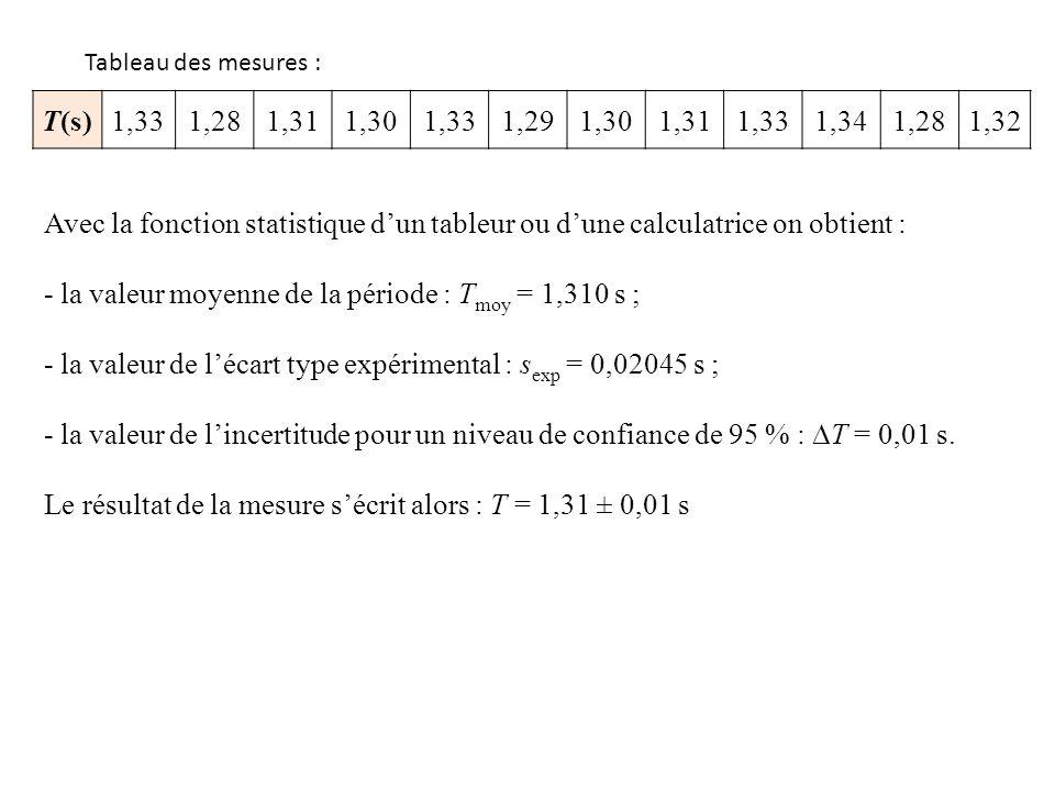 T(s)1,331,281,311,301,331,291,301,311,331,341,281,32 Tableau des mesures : Avec la fonction statistique dun tableur ou dune calculatrice on obtient :