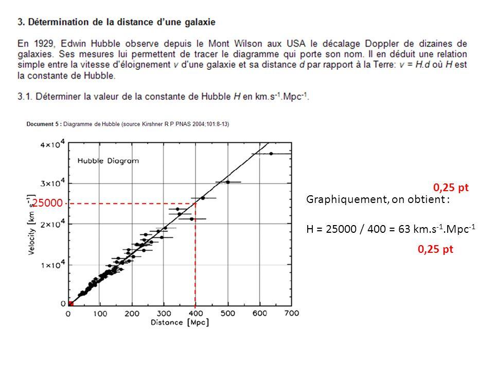 Graphiquement, on obtient : H = 25000 / 400 = 63 km.s -1.Mpc -1 25000 0,25 pt