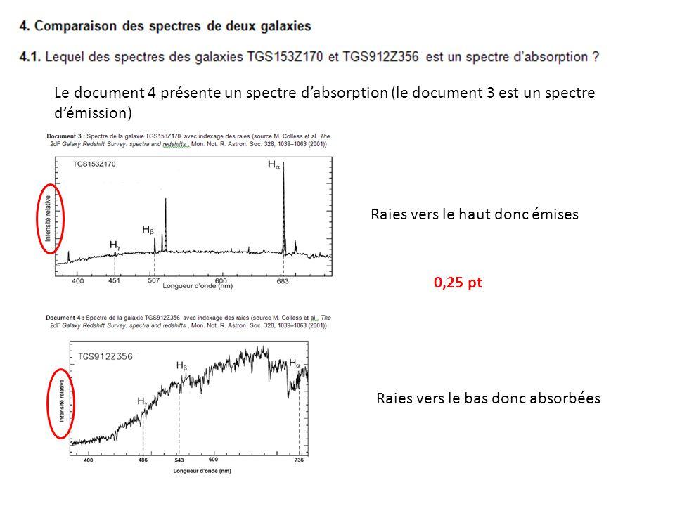 Le document 4 présente un spectre dabsorption (le document 3 est un spectre démission) Raies vers le haut donc émises Raies vers le bas donc absorbées 0,25 pt