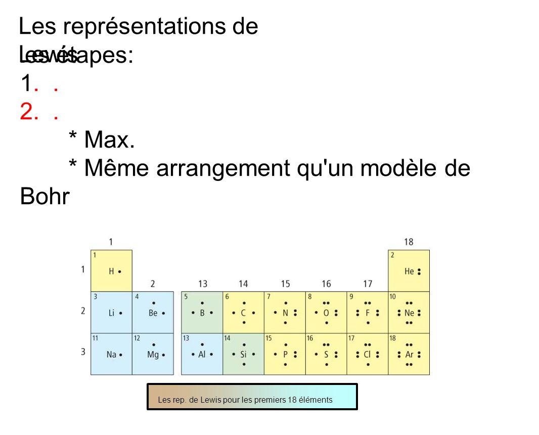 Les représentations de Lewis L es étapes: 1.. 2.. * Max. * Même arrangement qu'un modèle de Bohr Les rep. de Lewis pour les premiers 18 éléments