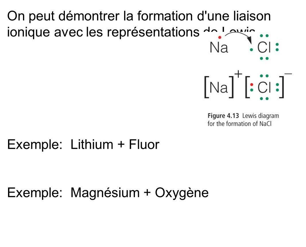 On peut démontrer la formation d'une liaison ionique avec les représentations de Lewis. Exemple: Lithium + Fluor Exemple: Magnésium + Oxygène