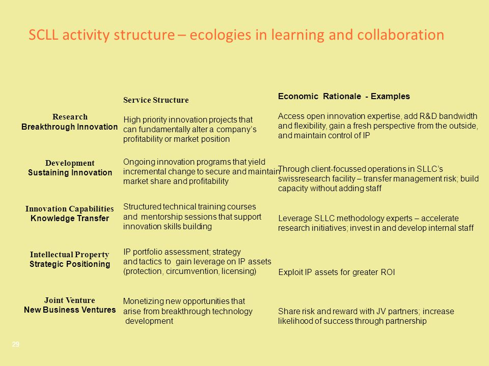 29 SCLL activity structure – ecologies in learning and collaboration Research Breakthrough Innovation Development Sustaining Innovation Innovation Cap