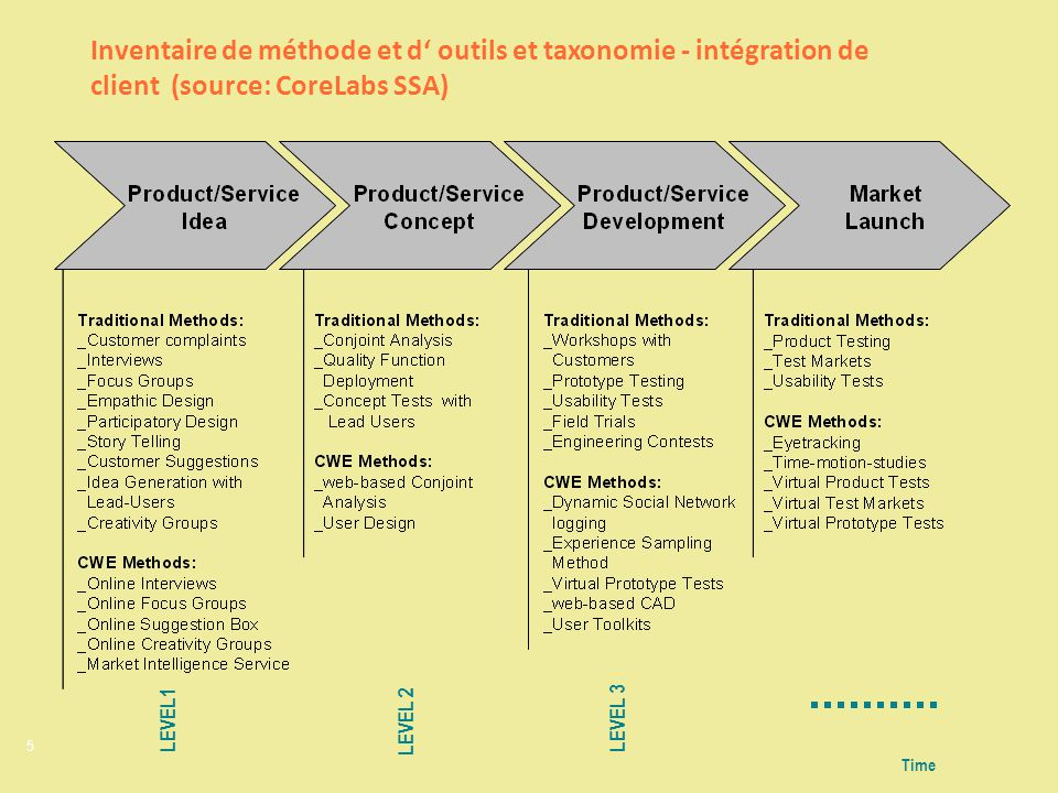 5 Time LEVEL1 LEVEL 2 Inventaire de méthode et d outils et taxonomie - intégration de client (source: CoreLabs SSA) LEVEL 3