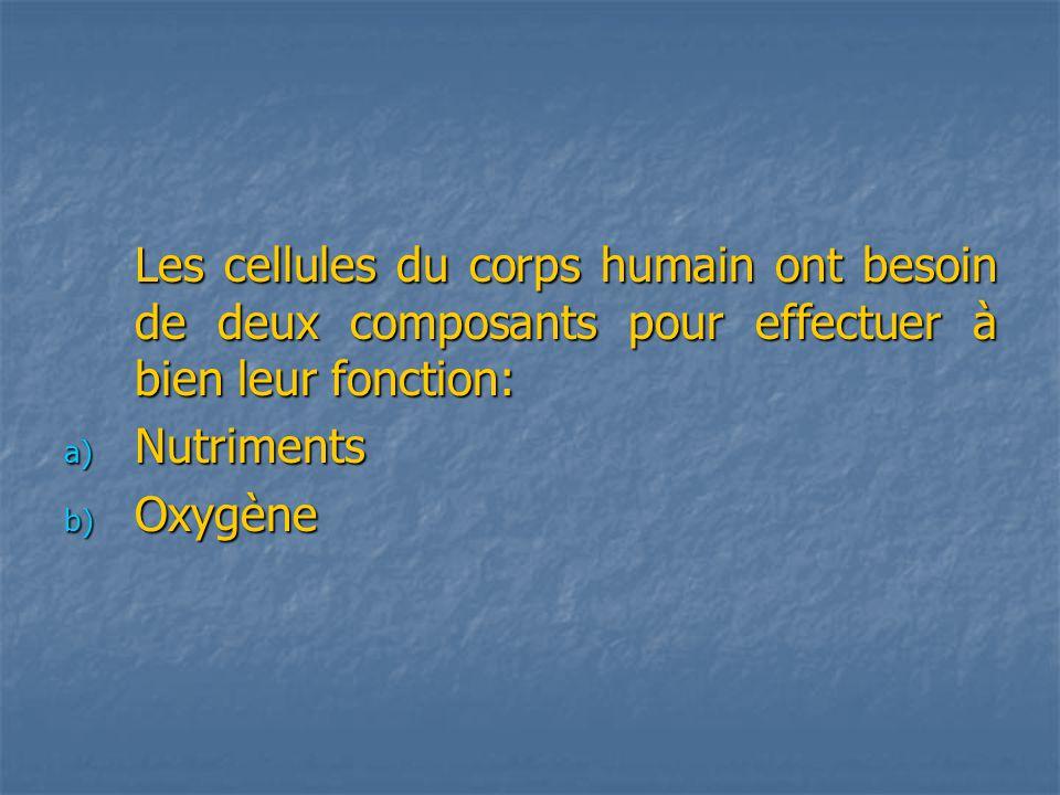 Les cellules du corps humain ont besoin de deux composants pour effectuer à bien leur fonction: a) Nutriments b) Oxygène