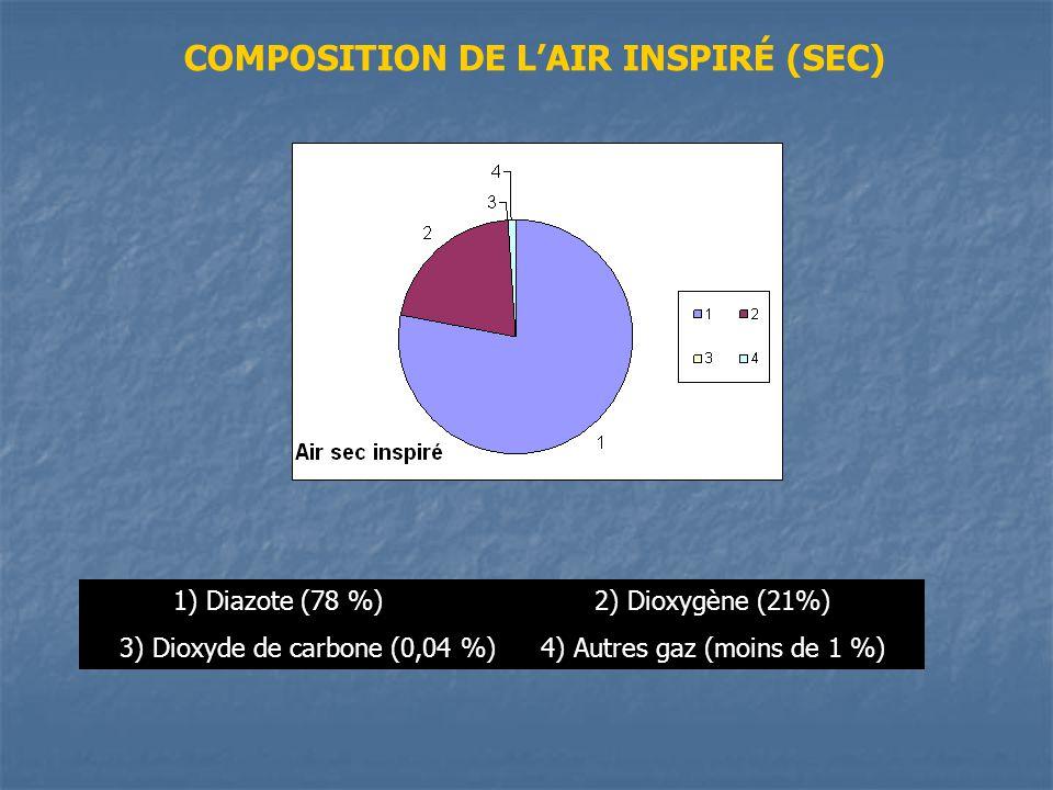 1) Diazote (78 %)2) Dioxygène (21%) 3) Dioxyde de carbone (0,04 %)4) Autres gaz (moins de 1 %) COMPOSITION DE LAIR INSPIRÉ (SEC)