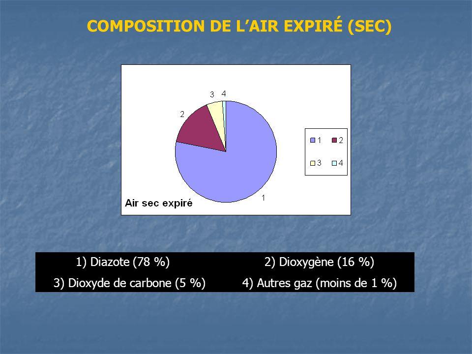 1) Diazote (78 %)2) Dioxygène (16 %) 3) Dioxyde de carbone (5 %)4) Autres gaz (moins de 1 %) COMPOSITION DE LAIR EXPIRÉ (SEC)