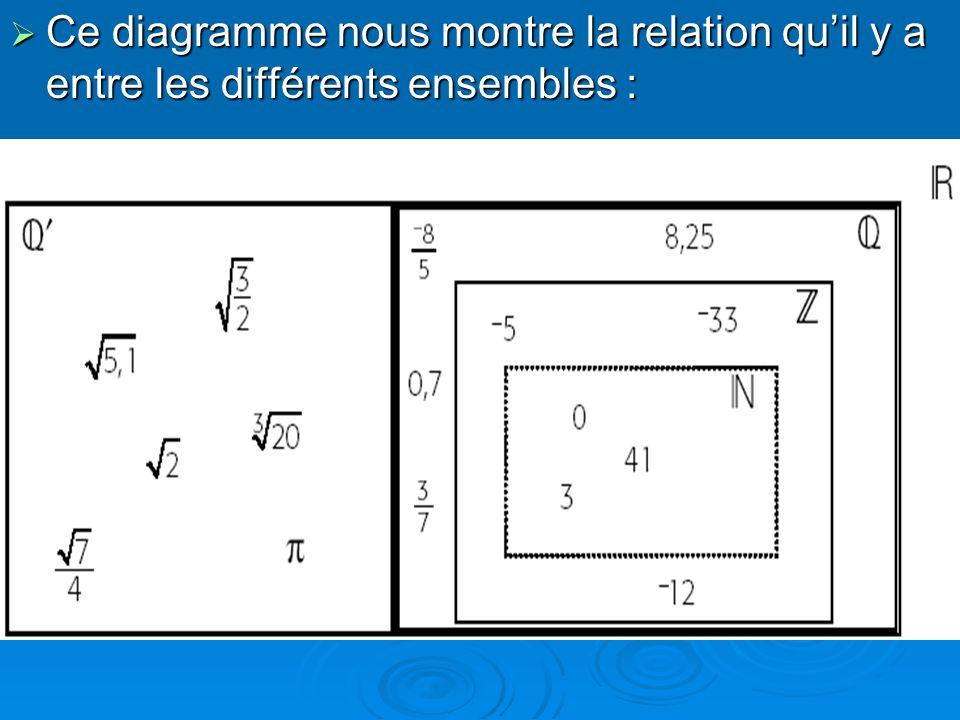 Voici les principaux symboles utilisés : Voici les principaux symboles utilisés : veut dire que -3 est un élément de veut dire que -3 est un élément de veut dire que -7/4 nest pas un élément de de Union de deux ensembles Union de deux ensembles Par exemple = ІR Intersection de deux ensembles Intersection de deux ensembles = {… } = {… } {… } veut dire ensemble vide {… } veut dire ensemble vide Ne contient aucun élément Ne contient aucun élément