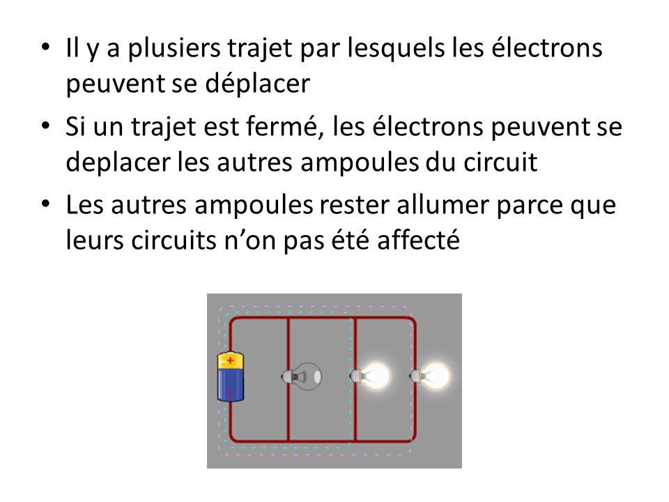 Il y a plusiers trajet par lesquels les électrons peuvent se déplacer Si un trajet est fermé, les électrons peuvent se deplacer les autres ampoules du