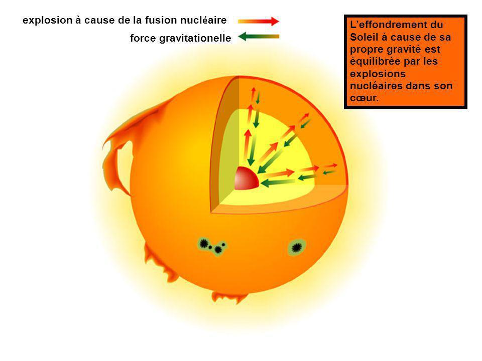 force gravitationelle explosion à cause de la fusion nucl é aire Leffondrement du Soleil à cause de sa propre gravité est équilibrée par les explosions nucléaires dans son cœur.