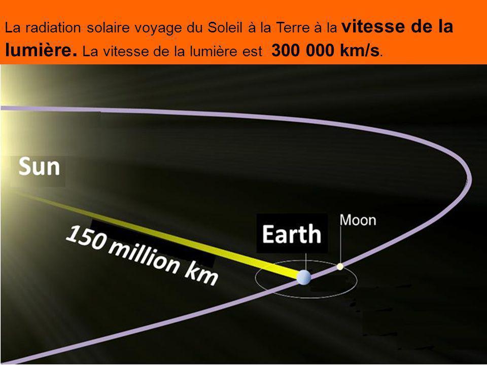 La radiation solaire voyage du Soleil à la Terre à la vitesse de la lumière.