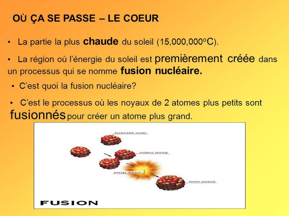 O Ù ÇA SE PASSE – LE COEUR La région où lénergie du soleil est premièrement créée dans un processus qui se nomme fusion nucléaire.