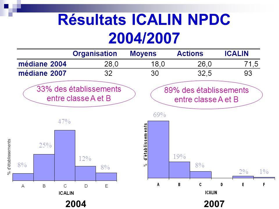 Résultats ICALIN NPDC 2004/2007 2007 33% des établissements entre classe A et B 89% des établissements entre classe A et B OrganisationMoyensActionsICALIN médiane 200428,018,026,071,5 médiane 2007323032,593 11 34 16 ABCDE ICALIN % d établissements 47% 25% 12% 8% 2004 69% 19% 8% 2%1%
