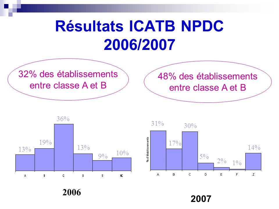 Résultats ICATB NPDC 2006/2007 2007 48% des établissements entre classe A et B 32% des établissements entre classe A et B 13% 19% 36% 13% 9% 10% 2006 31% 17% 30% 5% 2% 14% 1%