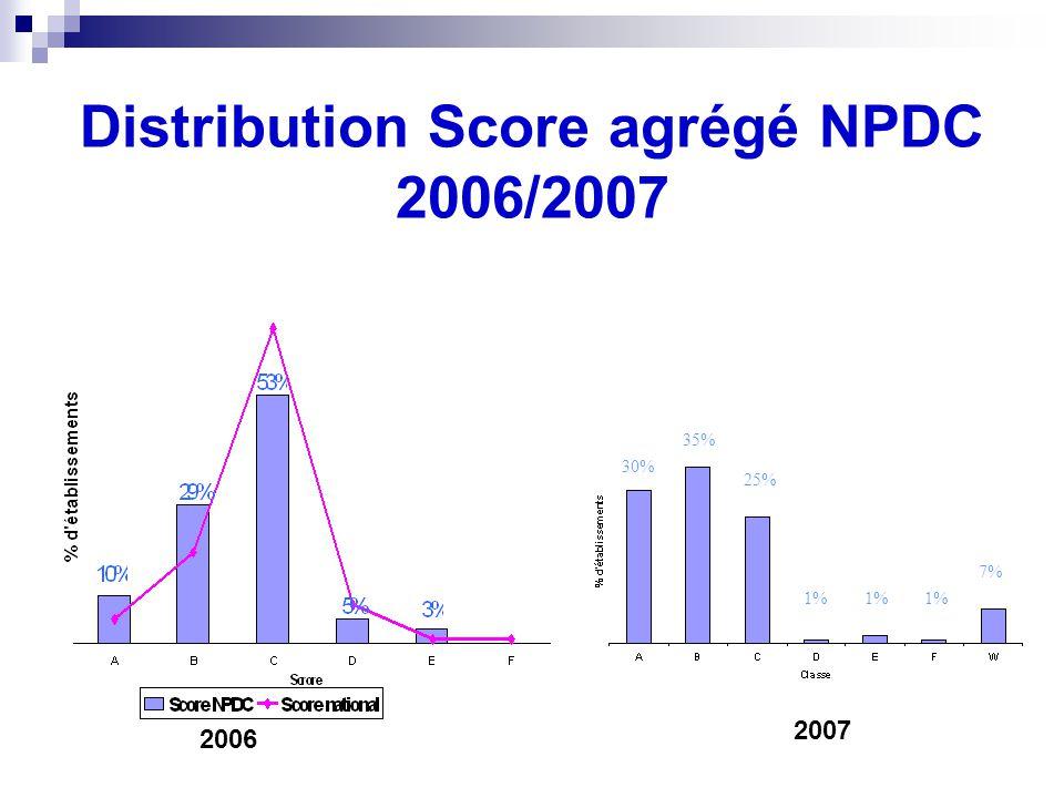 Distribution Score agrégé NPDC 2006/2007 2006 30% 35% 25% 1% 7% 2007