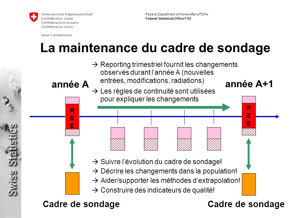 Federal Department of Home Affairs FDHA Federal Statistical Office FSO année A+1 Reporting trimestriel fournit les changements observés durant lannée
