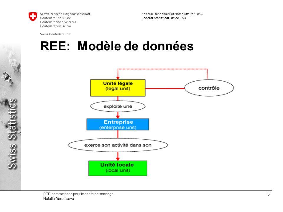 5 REE comme base pour le cadre de sondage Natalia Dorontsova Federal Department of Home Affairs FDHA Federal Statistical Office FSO REE: Modèle de données