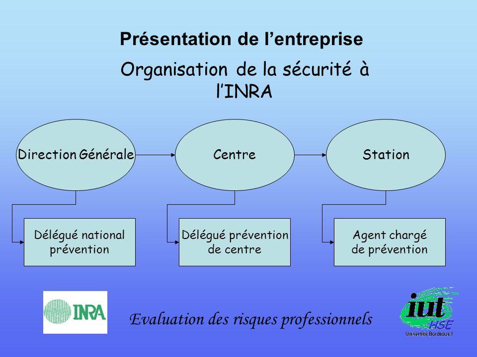 Présentation de lentreprise Evaluation des risques professionnels Organisation de la sécurité à lINRA Direction GénéraleCentreStation Délégué national