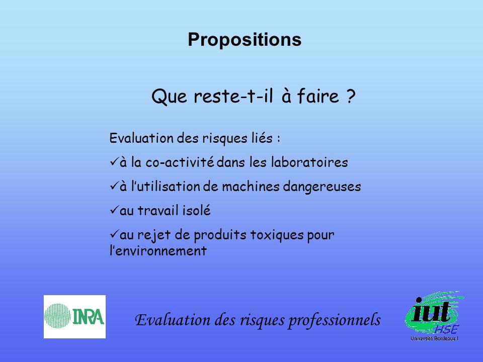 Evaluation des risques professionnels Propositions Que reste-t-il à faire ? Evaluation des risques liés : à la co-activité dans les laboratoires à lut
