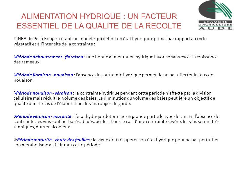 ALIMENTATION HYDRIQUE : UN FACTEUR ESSENTIEL DE LA QUALITE DE LA RECOLTE LINRA de Pech Rouge a établi un modèle qui définit un état hydrique optimal p