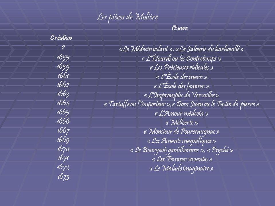 Les pièces de Molière Œuvre Création «Le Médecin volant », «La Jalousie du barbouillé » « L'Étourdi ou les Contretemps » « Les Précieuses ridicules »