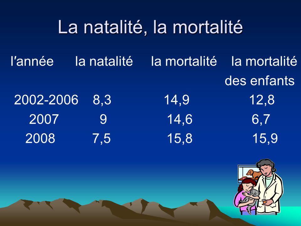 La natalité, la mortalité lannée la natalité la mortalité la mortalité des enfants 2002-2006 8,3 14,9 12,8 2007 9 14,6 6,7 2008 7,5 15,8 15,9