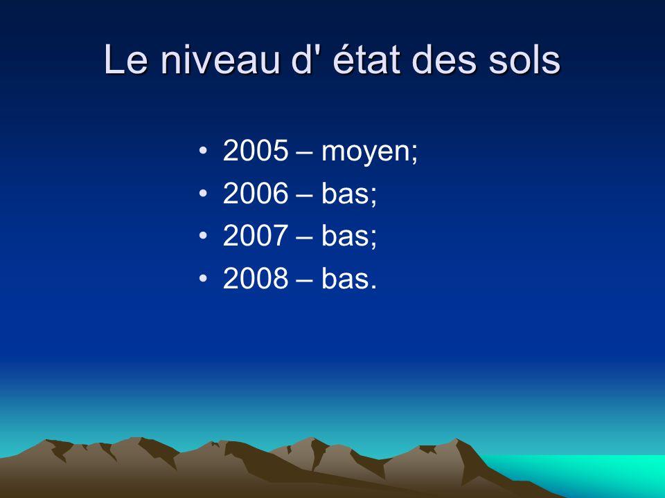 Le niveau d état des sols 2005 – moyen; 2006 – bas; 2007 – bas; 2008 – bas.