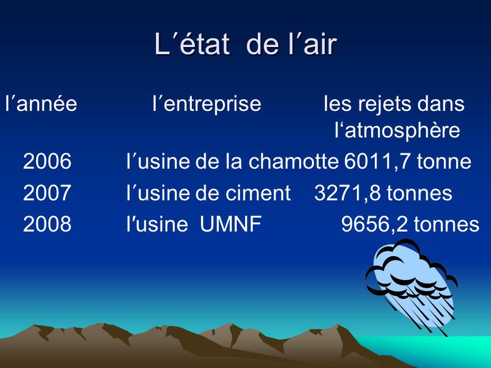 L état de l air l annéel entreprise les rejets dans latmosphère 2006 l usine de la chamotte 6011,7 tonne 2007 l usine de ciment 3271,8 tonnes 2008 lusine UMNF 9656,2 tonnes
