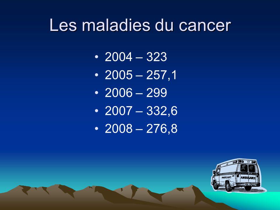 Les maladies du cancer 2004 – 323 2005 – 257,1 2006 – 299 2007 – 332,6 2008 – 276,8